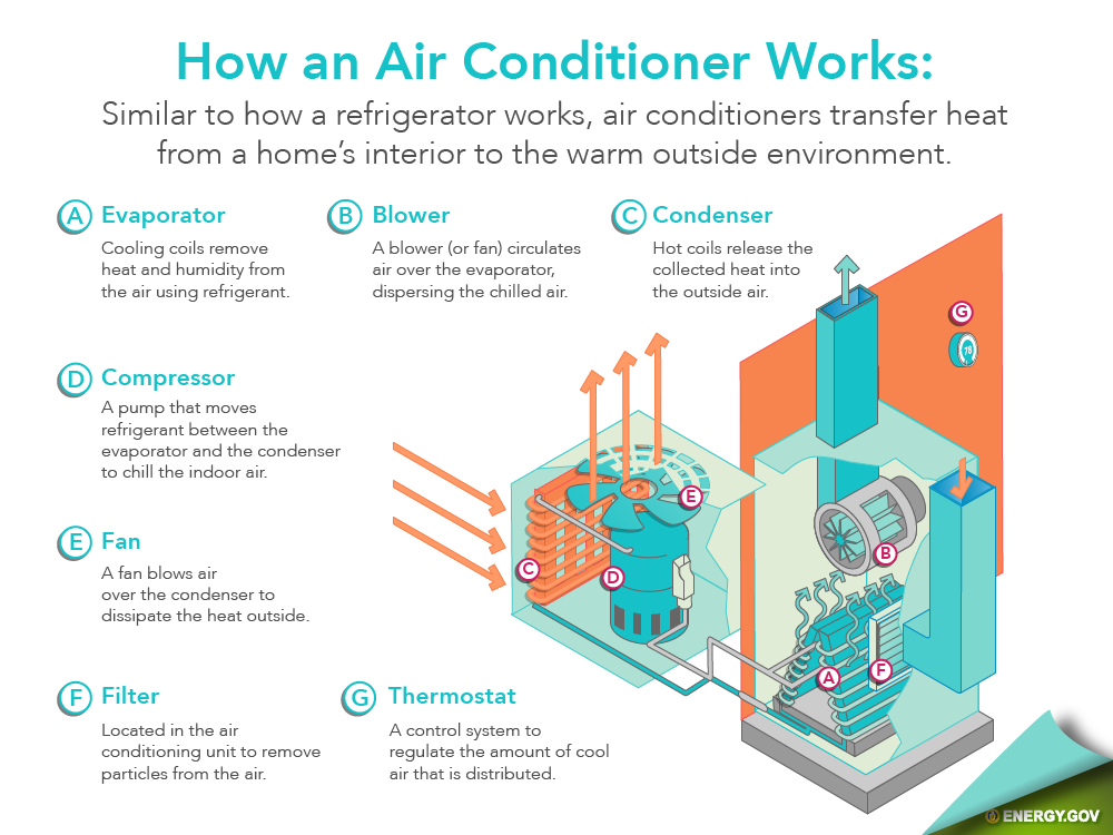 attic cealing ideas - How an air conditioner works
